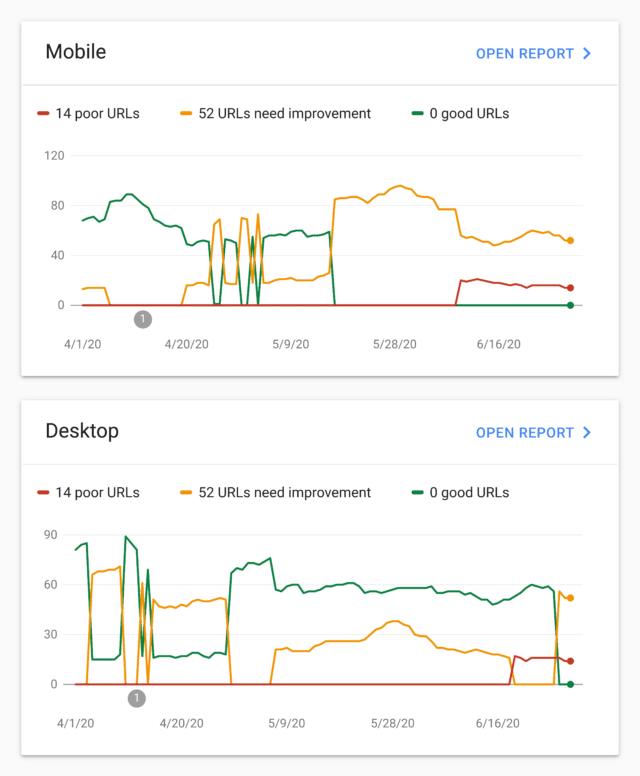 Core Web Vitals no Google Search Console