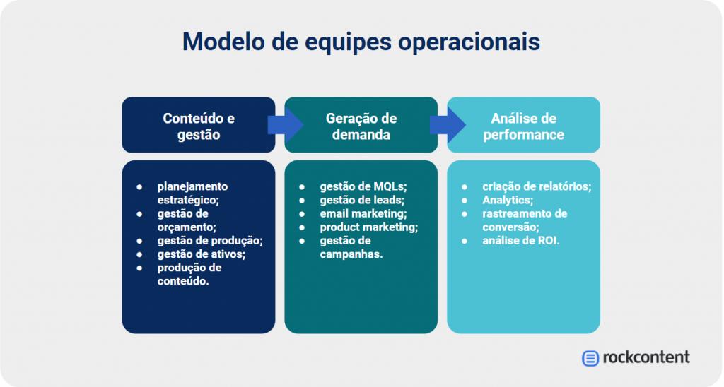 Modelo de equipes operacionais
