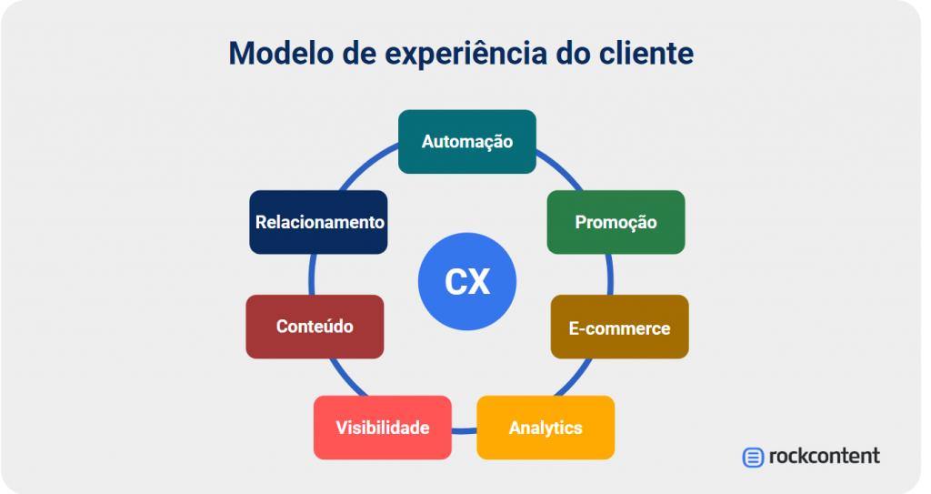 Modelo de estrutura de equipe de marketing