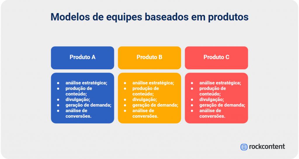 Equipe de marketing focada em produto