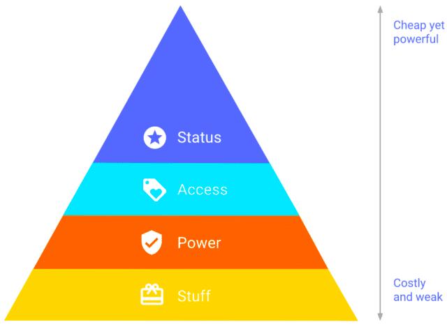 Pirâmide de comportamento