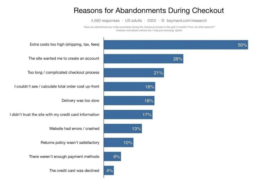 Razões para abandono de carrinho em e-commerce