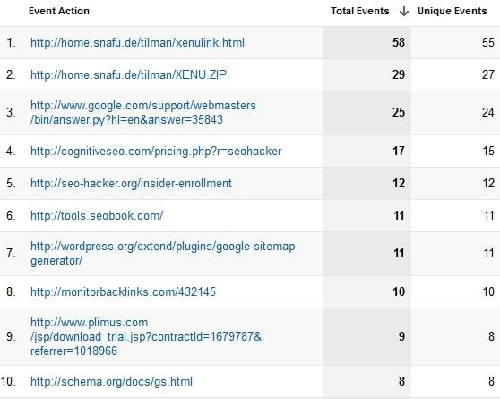 Links externos no Google Analytics
