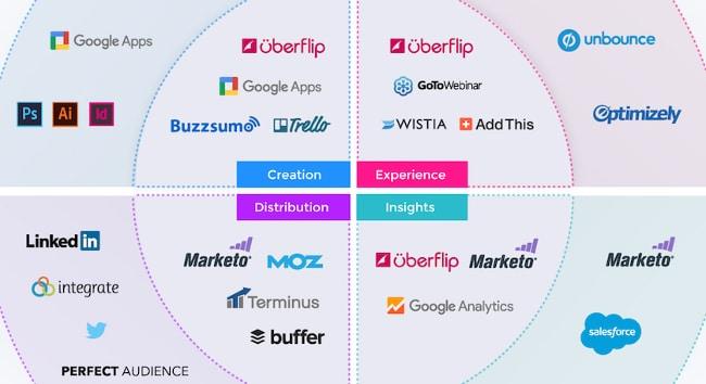 Mapa de tecnologias de marketing