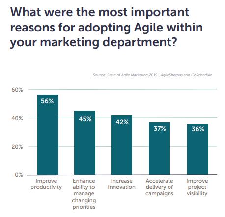 Motivos para a adoção do Agile Marketing