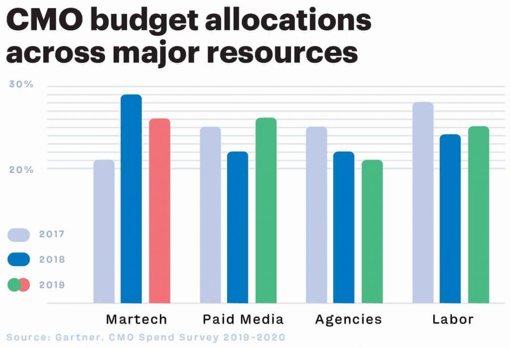 Alocação do orçamento de marketing