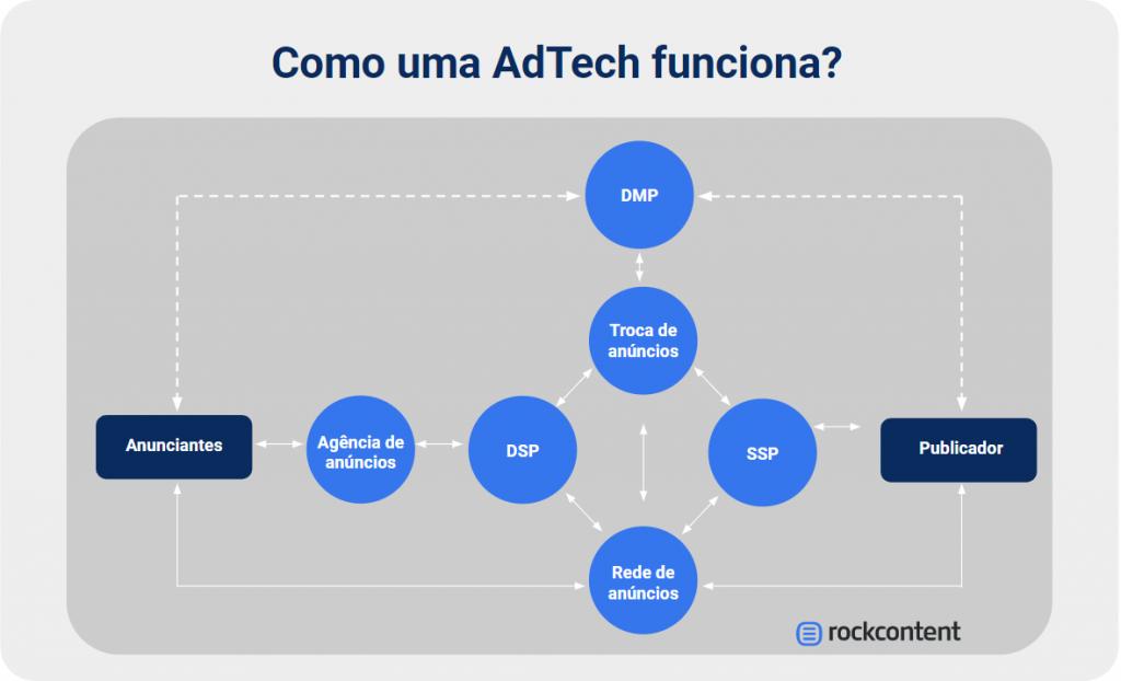 Como uma AdTech funciona?