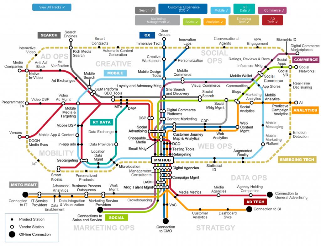 The Digital Marketing Transit Map
