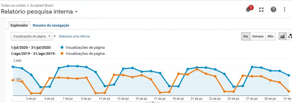Crescimento do blog