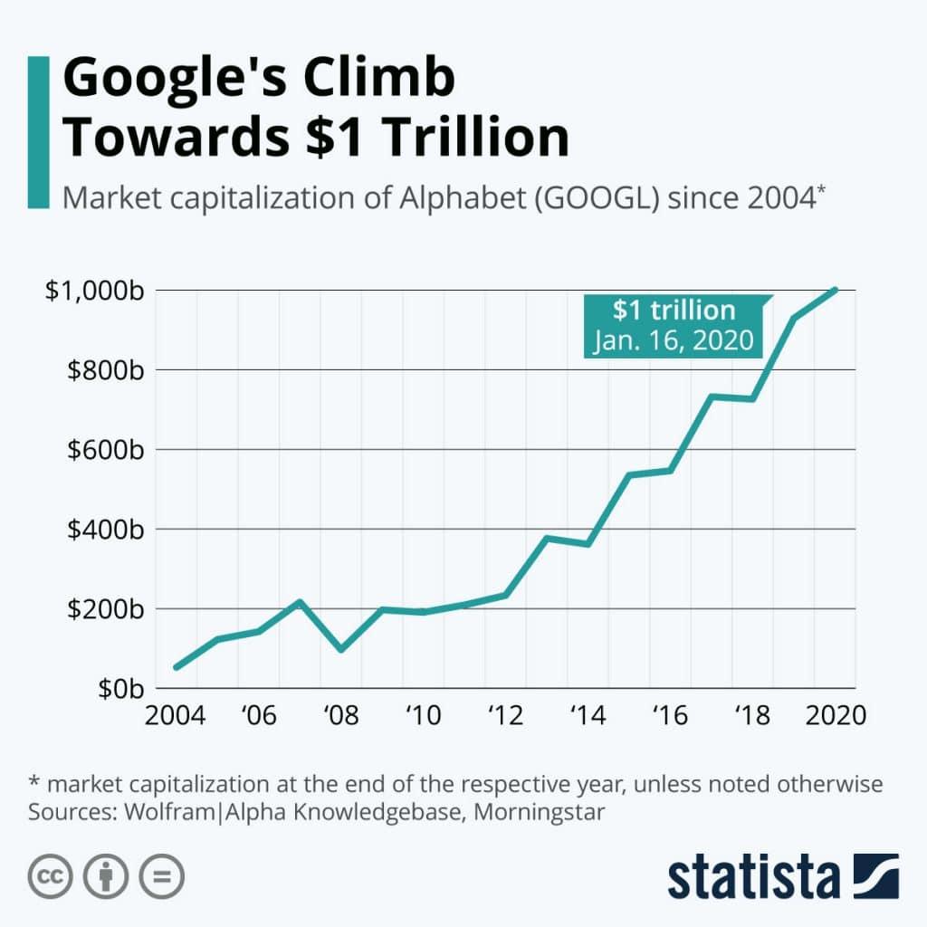 Crescimento do Google