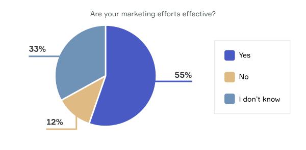 Gráfico sobre a eficácia do marketing