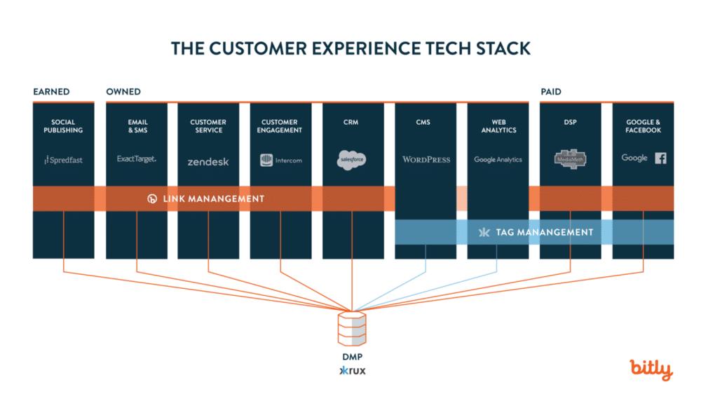 Outro exemplo de mapa de tecnologias de marketing