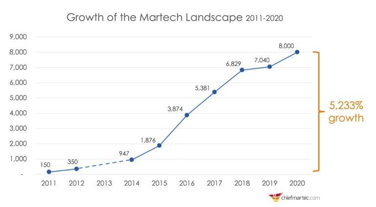 Crescimento do cenário de tecnologias de marketing