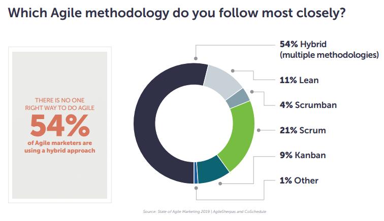 Metodologias ágeis mais usadas no marketing