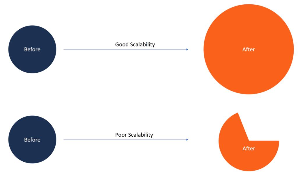 Esquema de escalabilidade