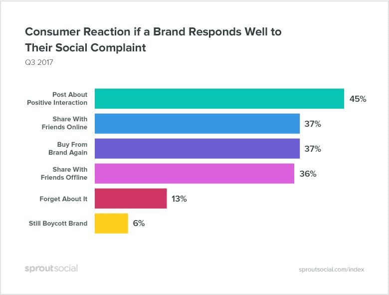 Reação do cliente com resposta da marca