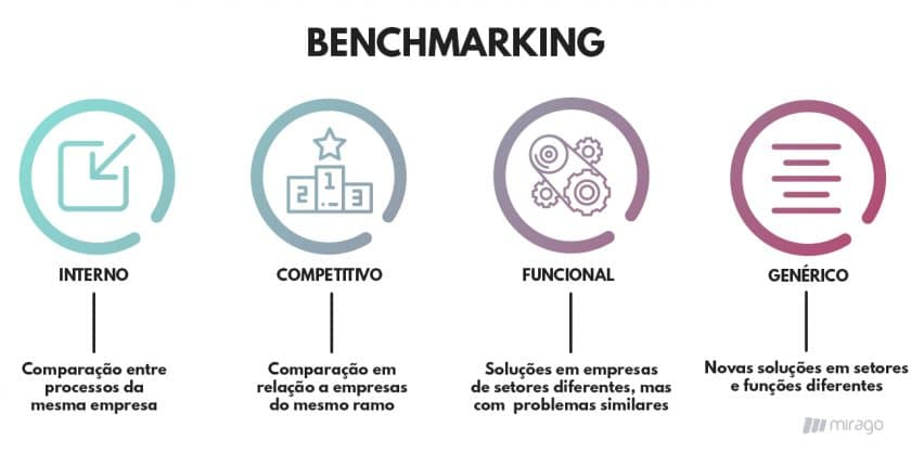 Esquema benchmarking