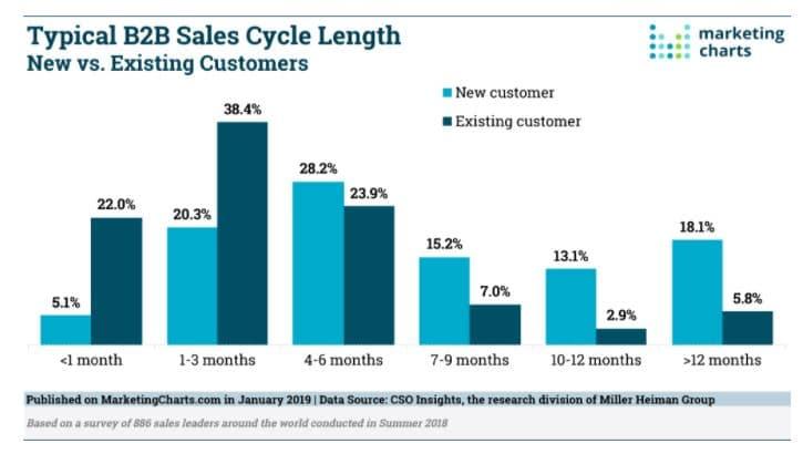 Ciclo de vendas B2B