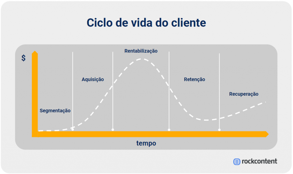 Representação do ciclo de vida do cliente