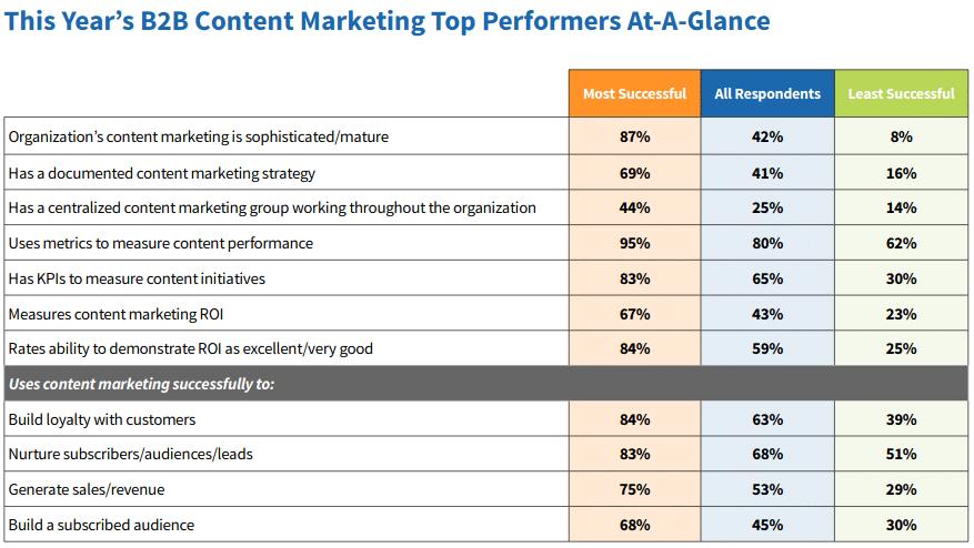 Estratégias de maior sucesso no Marketing de Conteúdo