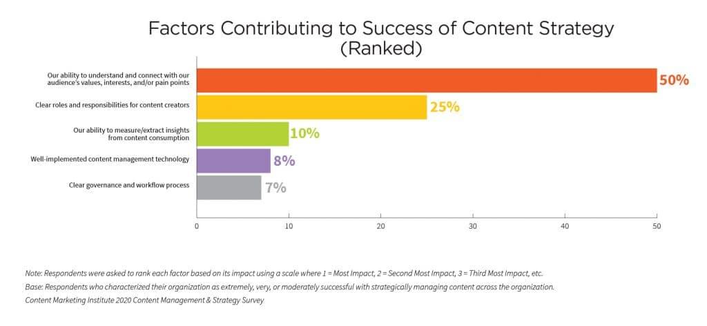 Fatores que contribuem para o sucesso da estratégia de conteúdo