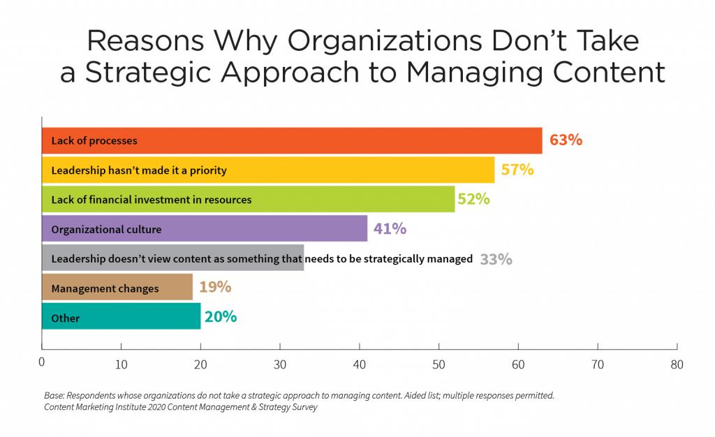 Motivos da falta abordagem estratégica de gestão de conteúdo