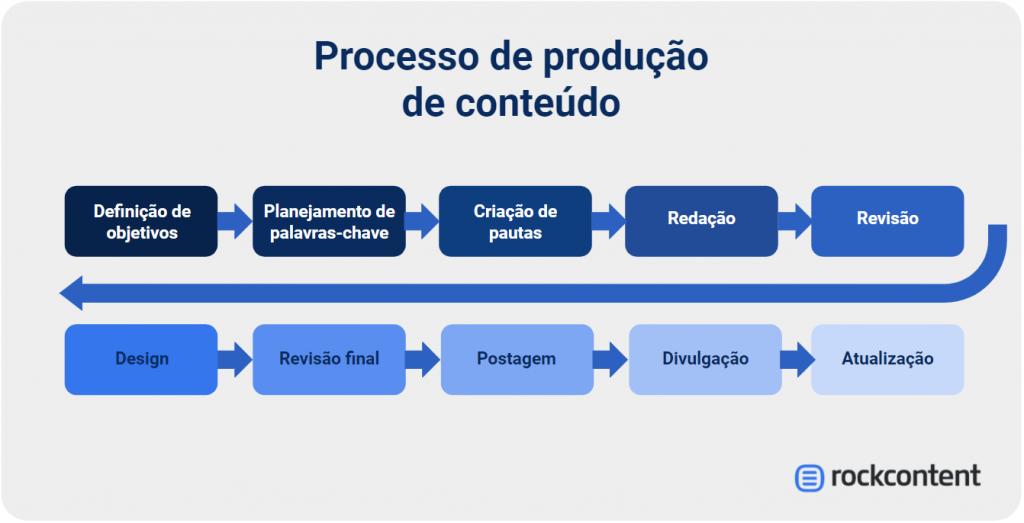 Processo de produção de conteúdo