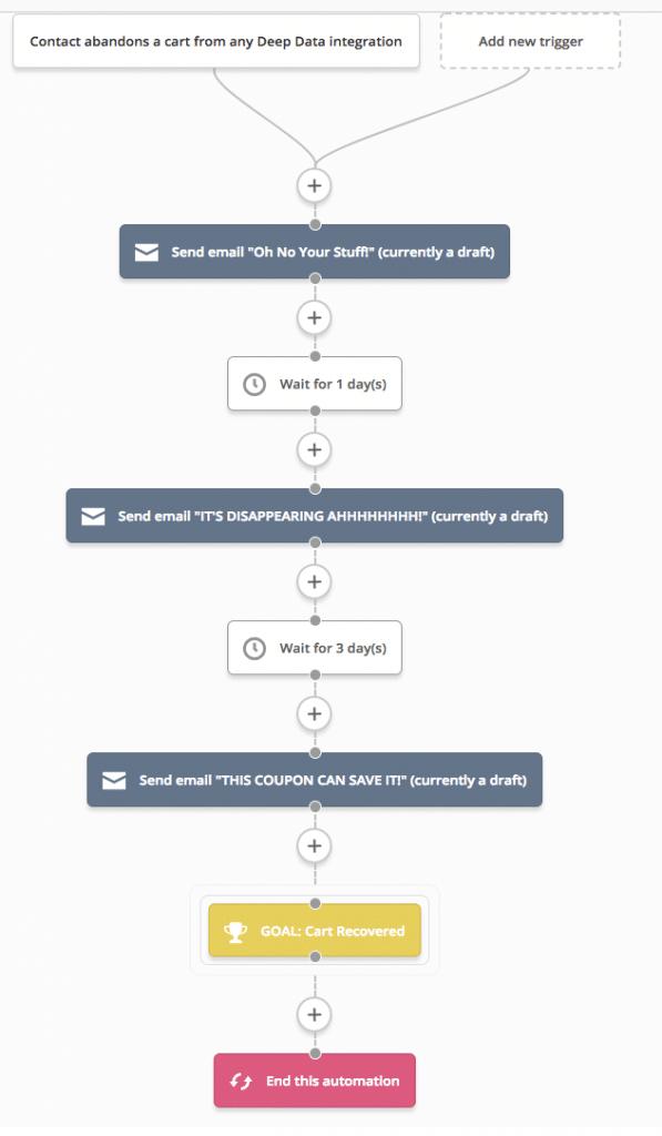 Automação de email