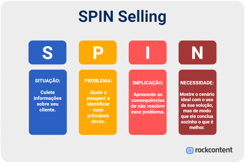 Diagrama SPIN Selling