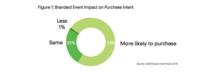 Impacto do branding na intenção de compra