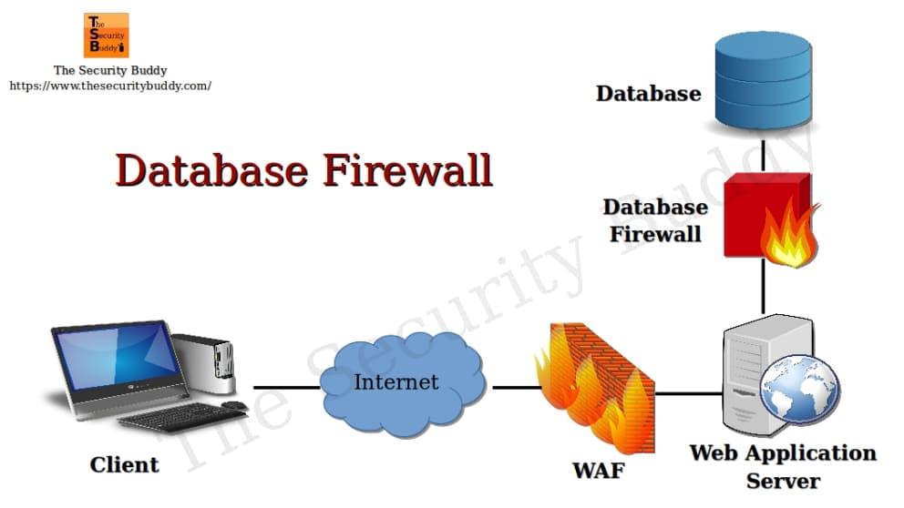 firewall - invadir banco de dados de site