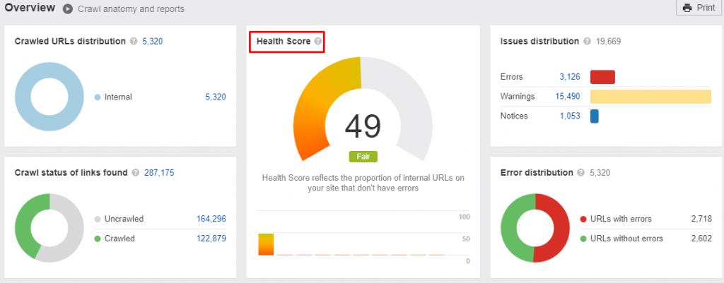 Monitoramento da saúde dos seus sites