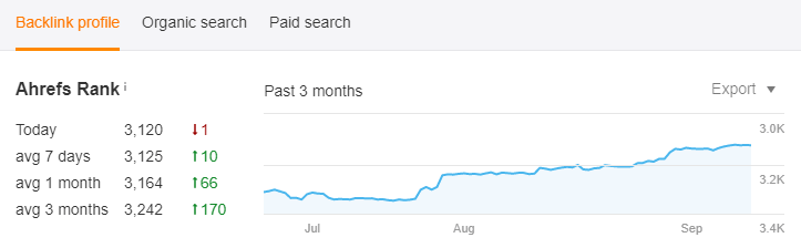 Nível de desempenho do seu site