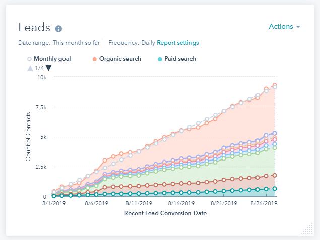 Gráfico de quantidade de leads