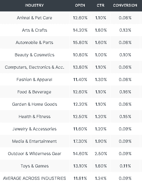 Taxas médias de conversão em email em diferentes indústrias