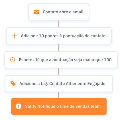 Fluxo simples de email