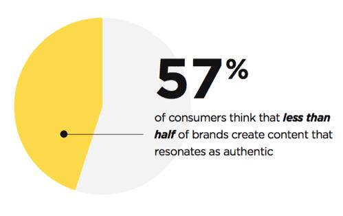 Gráfico sobre autenticidade dos conteúdos digitais