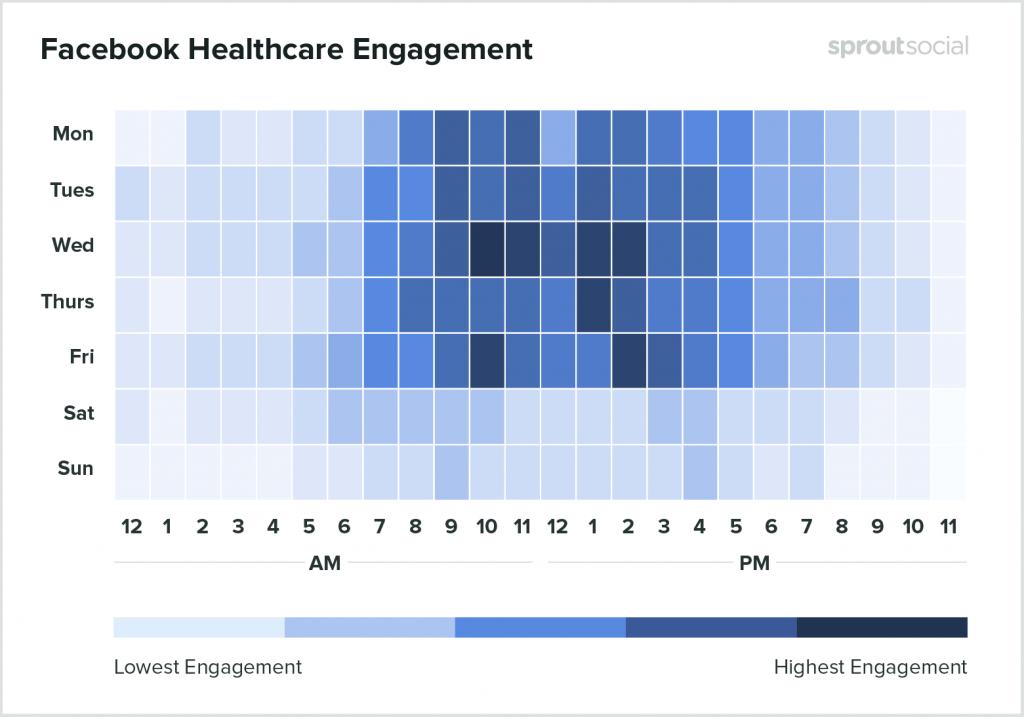 Melhor horário Facebook Saúde