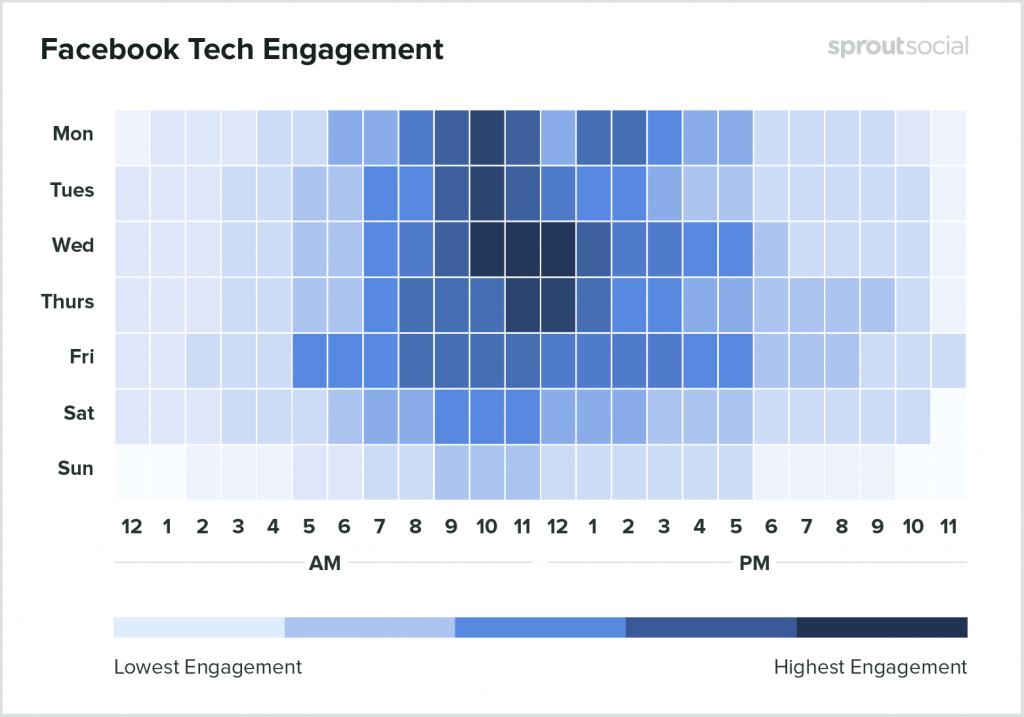 Melhor horário Facebook tecnologia
