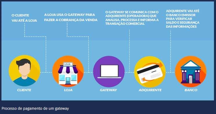 e-commerce seguro