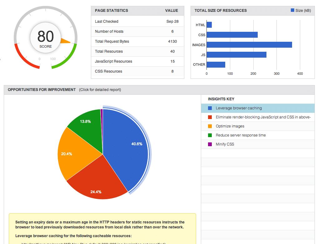 Gráficos - pagespeed insights wordpress plugin