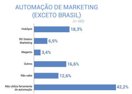 Automação de marketing gráfico
