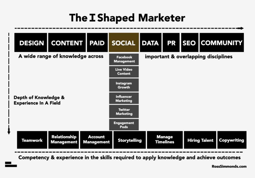 I-shaped Marketer