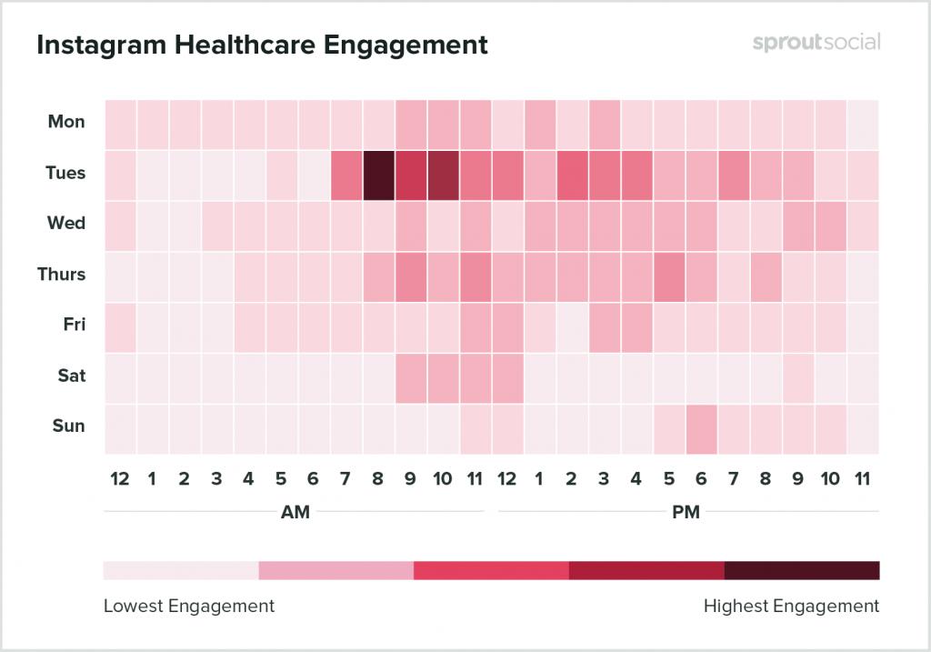Melhor horário Instagram Saúde