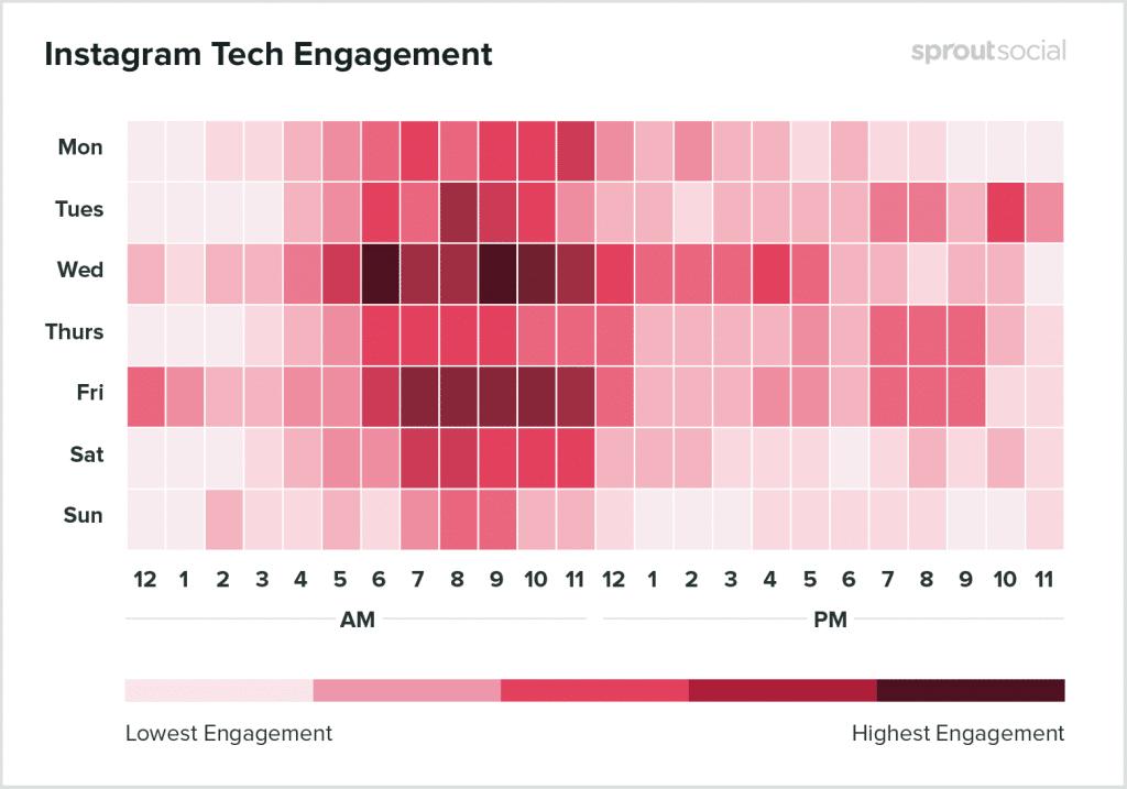 Melhor horário Instagram Tecnologia