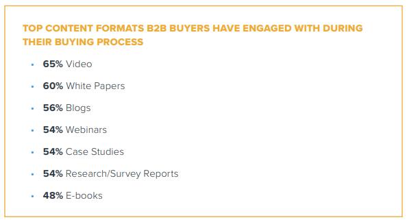 Principais formatos de conteúdo B2B