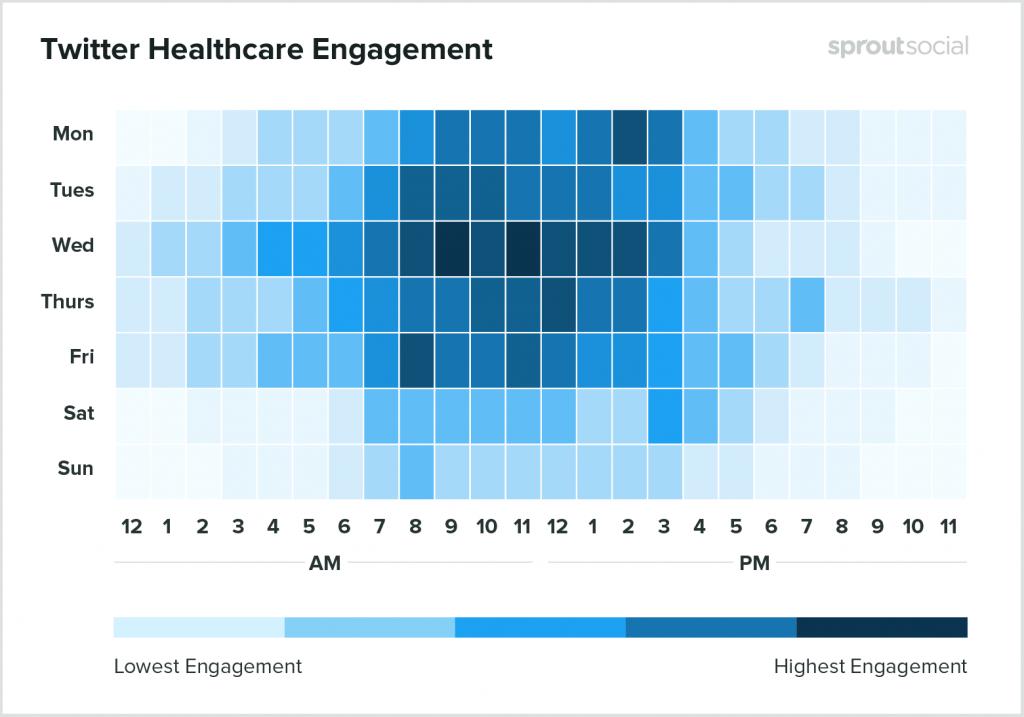 Melhor horário Twitter Saúde