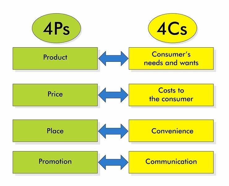 4 Cs do Marketing