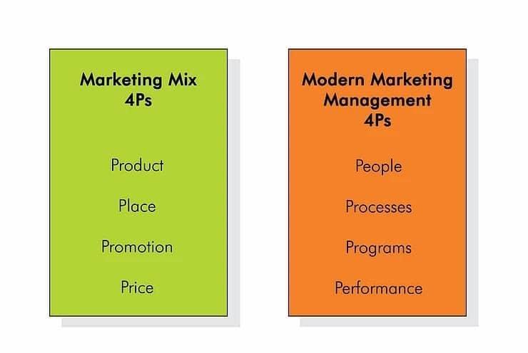 8 Ps do Marketing