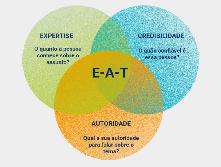 Diagrama EAT